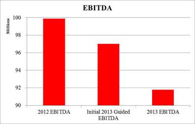 Chart 3:  Underperformance vs. 2013 Initial Guidance – EBITDA (PRNewsFoto/Stadium Capital Management GP)