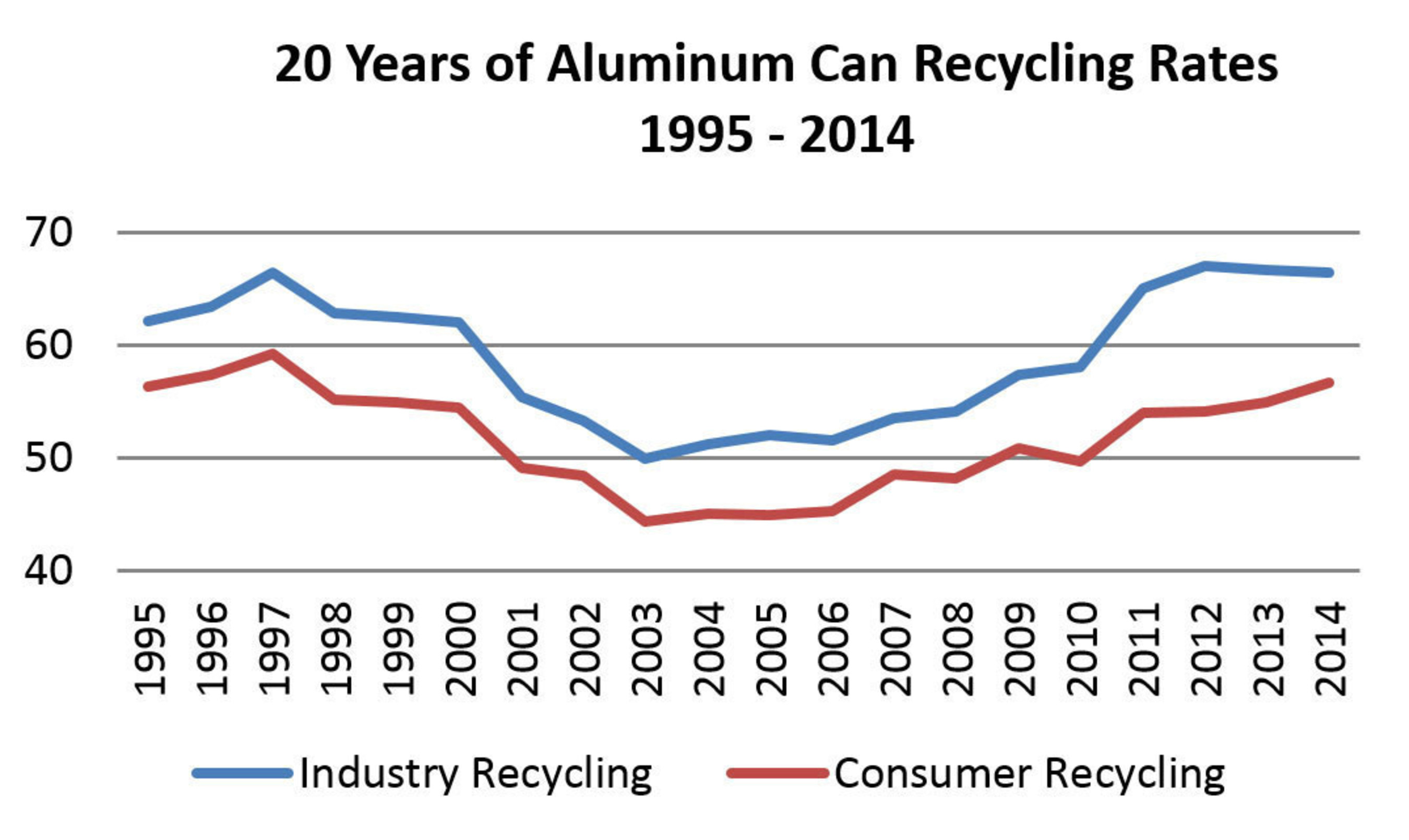Recycling of aluminum beverage cans has risen significantly during the past decade. Since the early 2000s, the ...