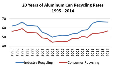 Study Finds Aluminum Cans the Sustainable Package of Choice