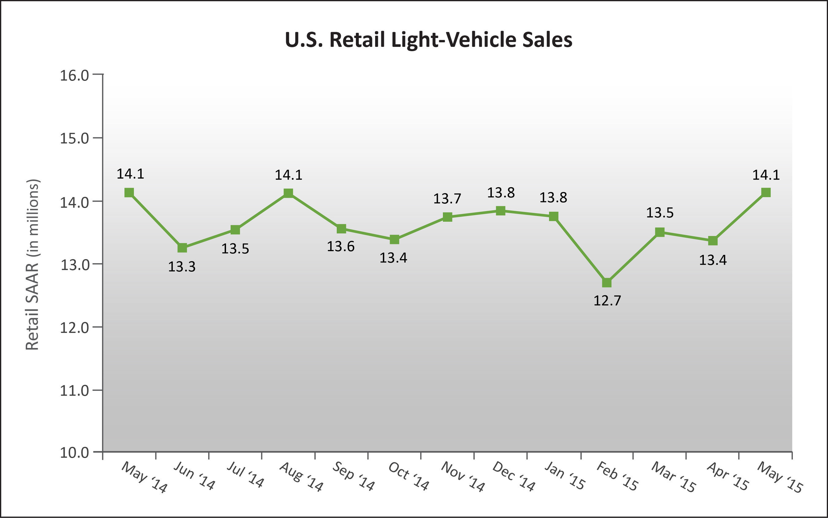 U.S. Retail SAAR-May 2014 to May 2015 (in millions of units) Source: Power Information Network(R) (PIN) from ...