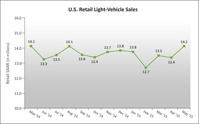 U.S. Retail SAAR-May 2014 to May 2015 (in millions of units) Source: Power Information Network(R) (PIN) from J.D. Power