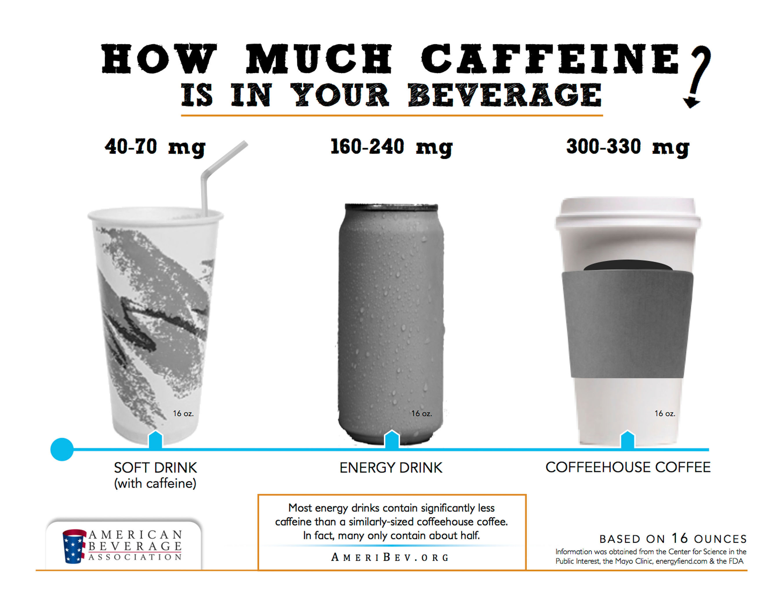 Caffeine Comparison Chart.  (PRNewsFoto/American Beverage Association)