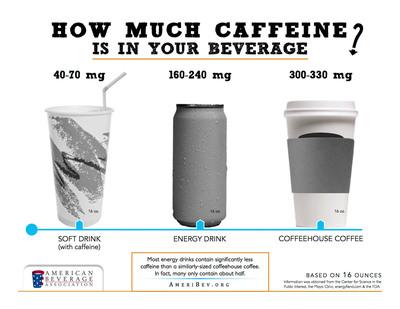 Caffeine Comparison Chart.  (PRNewsFoto/American Beverage Association)
