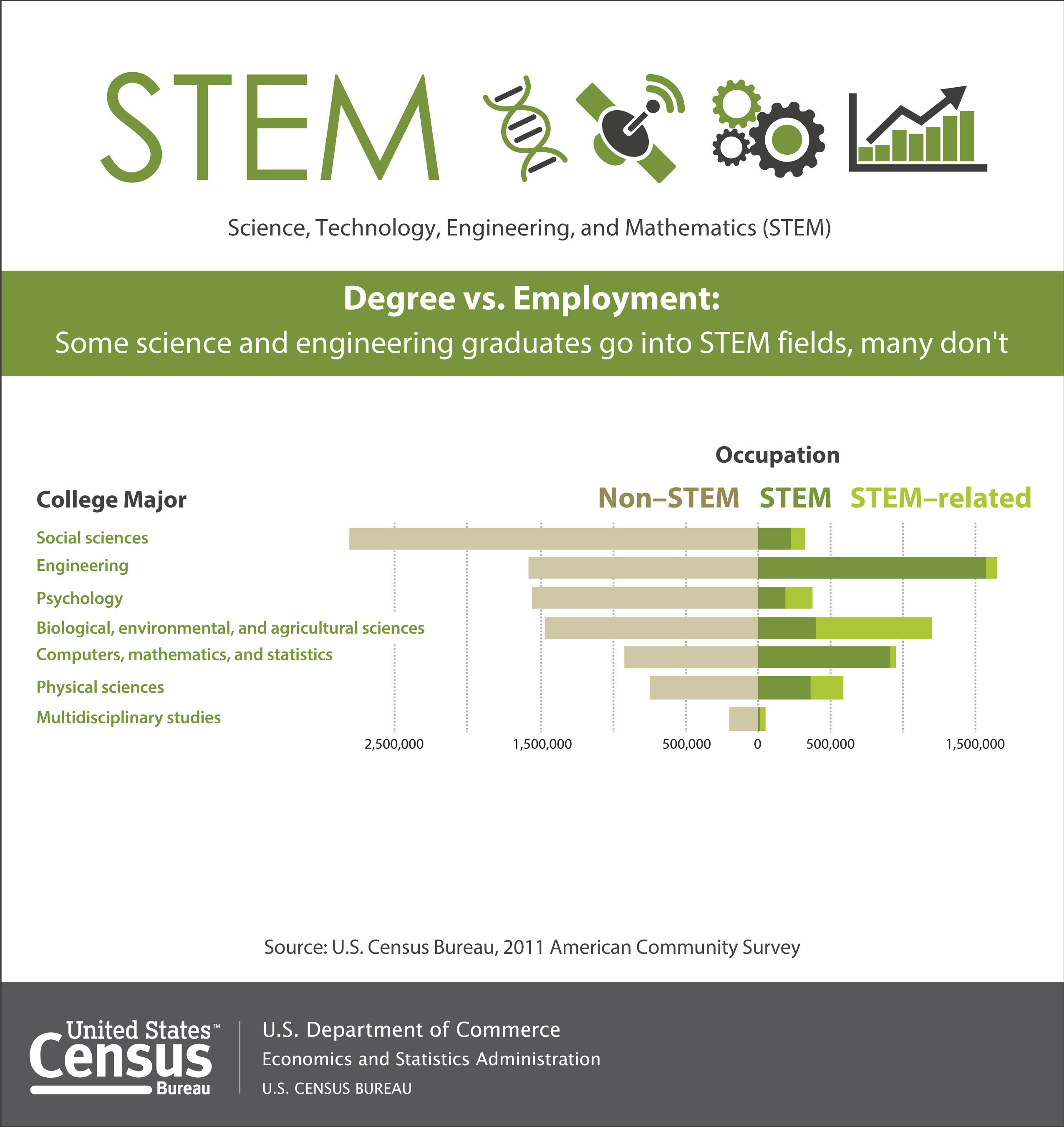 Three in four science and engineering graduates were not working in STEM occupations in 2011, according to a U.S. Census Bureau report released today. Instead, they were working in fields such as non-STEM management, law, education and accounting, and STEM-related occupations, such as health care. More: http://www.census.gov/newsroom/releases/archives/employment_occupations/cb13-162.html   (PRNewsFoto/U.S. Census Bureau)