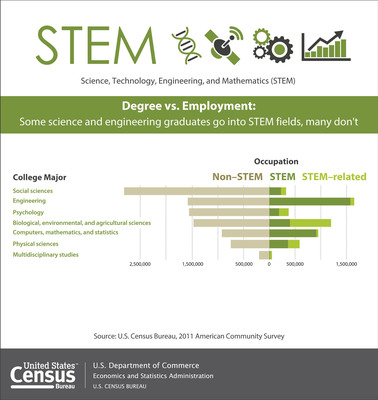 Three in four science and engineering graduates were not working in STEM occupations in 2011, according to a U.S. Census Bureau report released today. Instead, they were working in fields such as non-STEM management, law, education and accounting, and STEM-related occupations, such as health care. More: https://www.census.gov/newsroom/releases/archives/employment_occupations/cb13-162.html (PRNewsFoto/U.S. Census Bureau) (PRNewsFoto/U.S. CENSUS BUREAU)