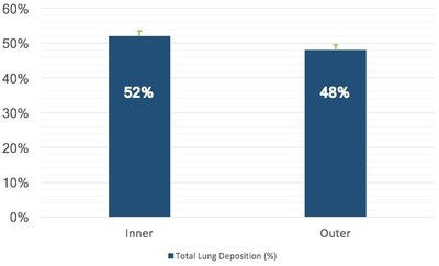 Chart 1 - Average total lung distribution in five inner shells and five outer shells.