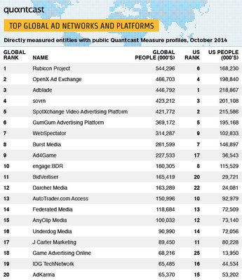 Quantcast Top Global Ad Networks and Platforms List