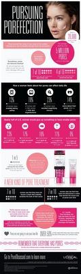 L'Oreal Paris Faces The Facts About Pores (PRNewsFoto/L'Oreal Paris USA)