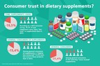 Infographic Consumer Trust June 2016 - Frutarom Health