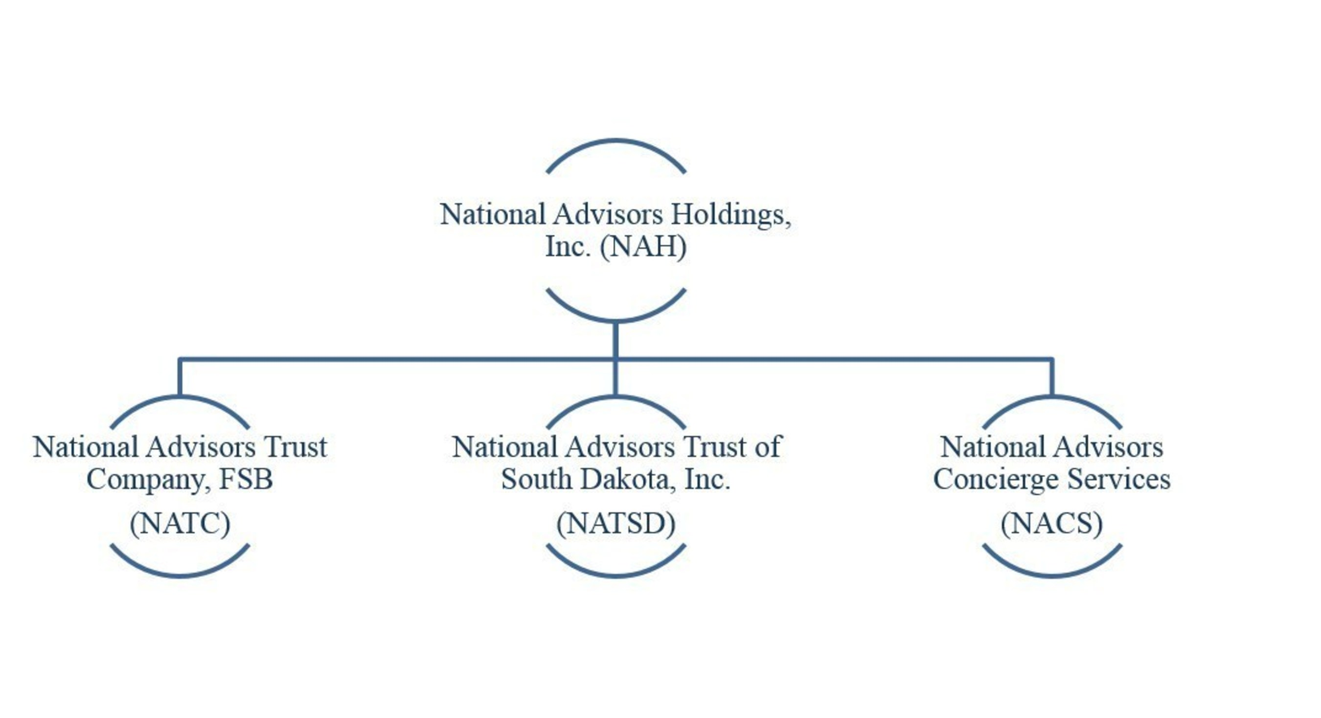 National Advisors Announces New Business Strategies in Response to