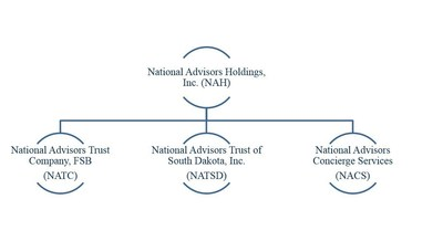 National Advisors' family of companies