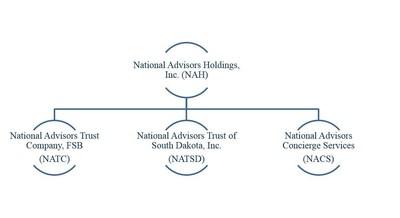 National Advisors' family of companies