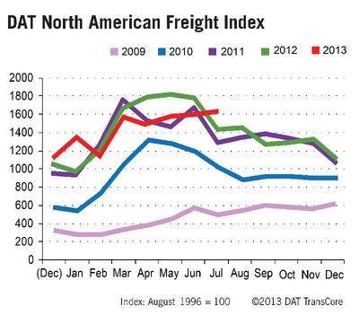 DAT Truckload Freight Spot Market 5-Year Trend.  (PRNewsFoto/DAT)