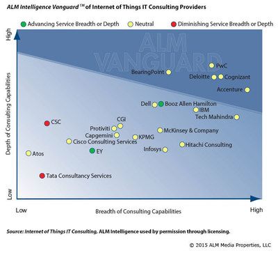 ALM Intelligence Vanguard(TM) of Internet of Things IT Consulting Providers (PRNewsFoto/Cognizant)
