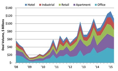 CRE Deal Volume; Sources: RC Analytics, Auction.com Research