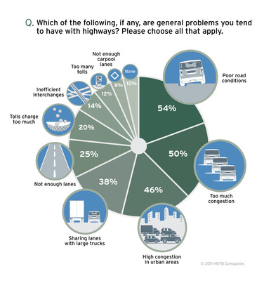 According to HNTB's latest America THINKS survey, slightly more than one in two (54 percent) Americans have a problem with poor U.S. road conditions.