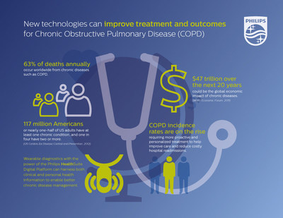 Infographic: New technologies from Philips can improve treatment and outcomes for Chronic Obstructive Pulmonary Disease (COPD) (PRNewsFoto/Royal Philips)