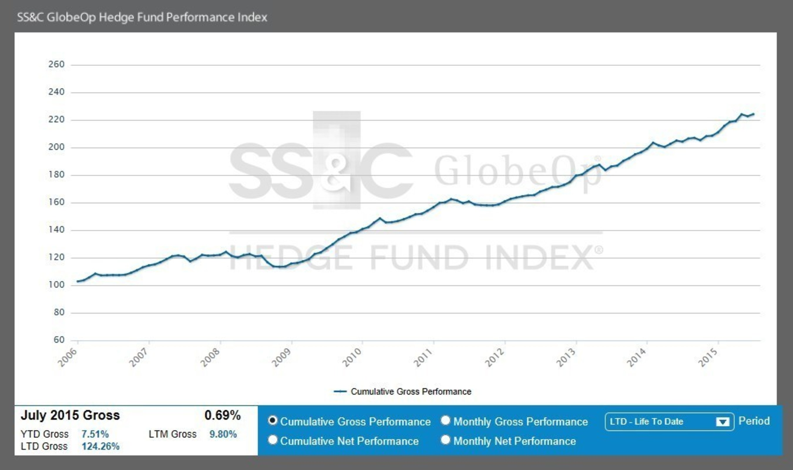 July Performance Index