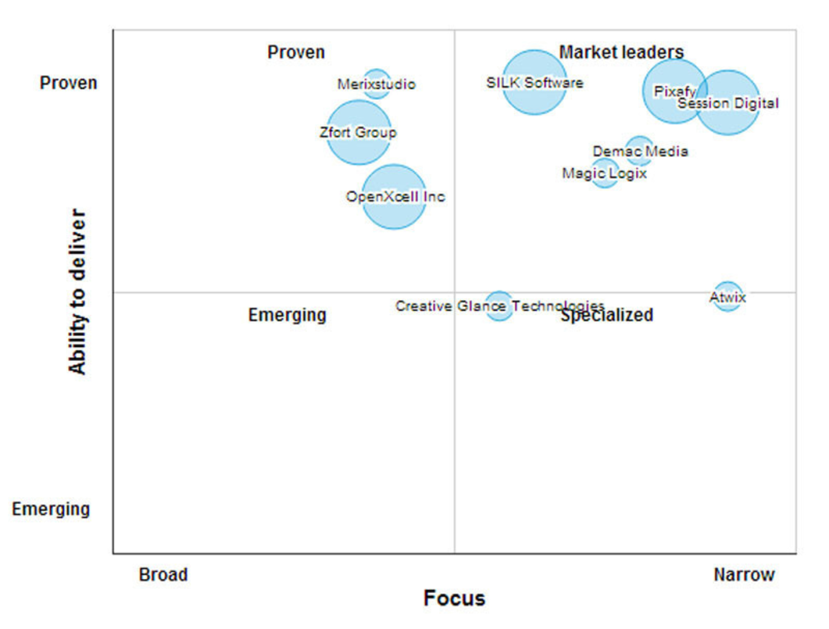 Magento Leaders Matrix. (PRNewsFoto/SourcingLine)