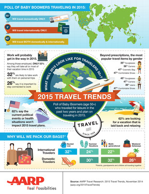 AARP Unveils Top 2015 Trends for 50+ Travelers