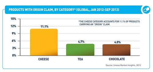 FOOD & BEVERAGE PRODUCTS WITH ORIGIN CLAIM, BY CATEGORY (PRNewsFoto/Innova Market Insights)