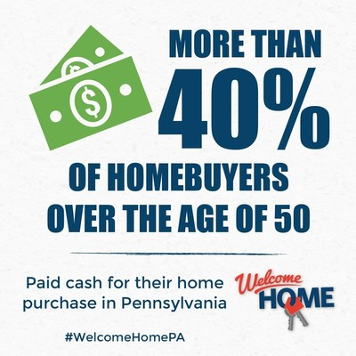 Results from Pennsylvania Association of Realtors' Welcome Home survey