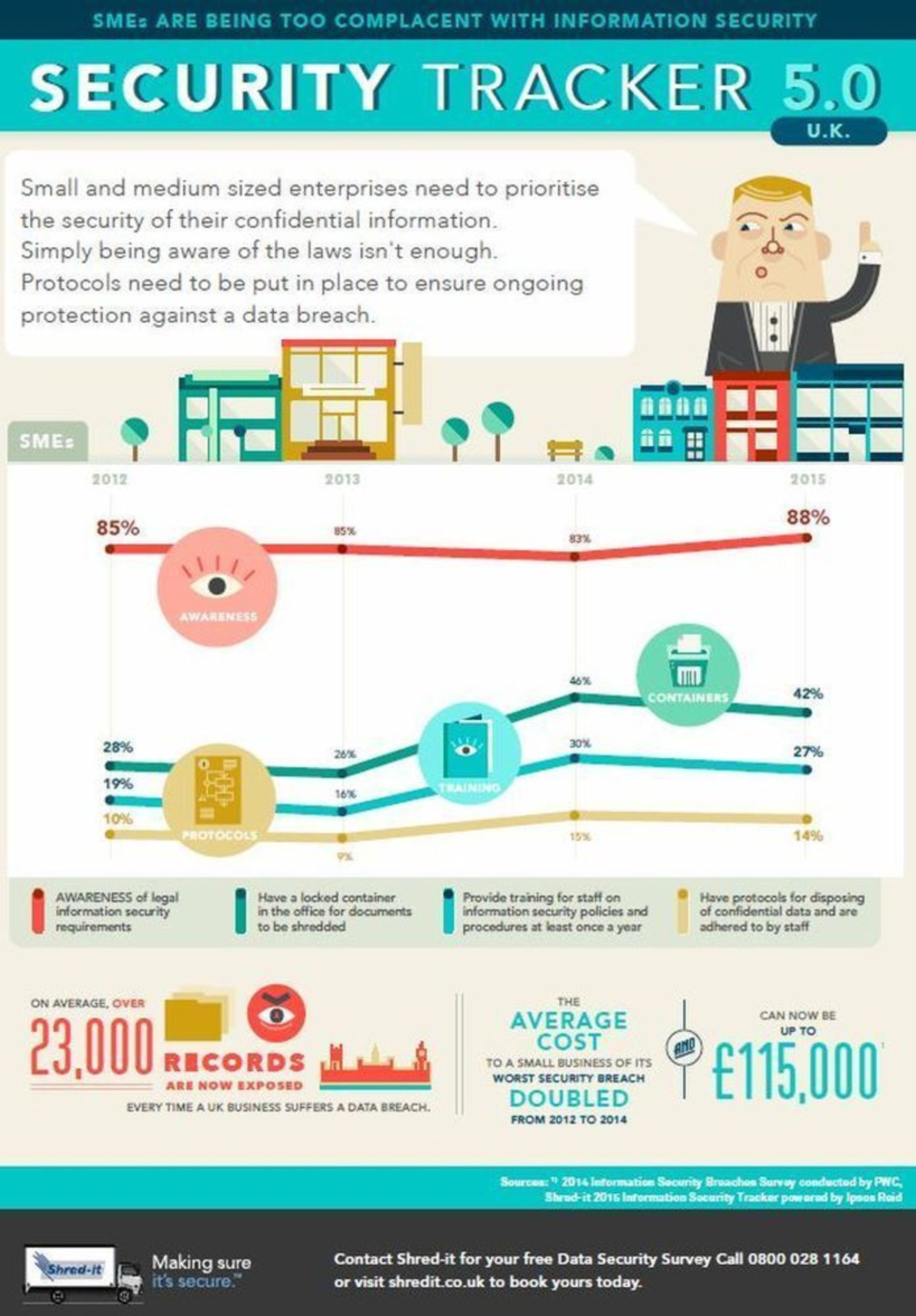 Shred-itâeuro(TM)s latest Security Tracker infographic shows that SMEs are  not