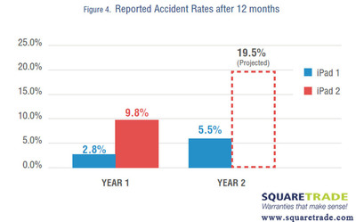 Reported Accident Rates After 12 Months