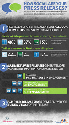 How social are your press releases? New data from PR Newswire & Crowd Factory.(PRNewsFoto/PR Newswire Association LLC)