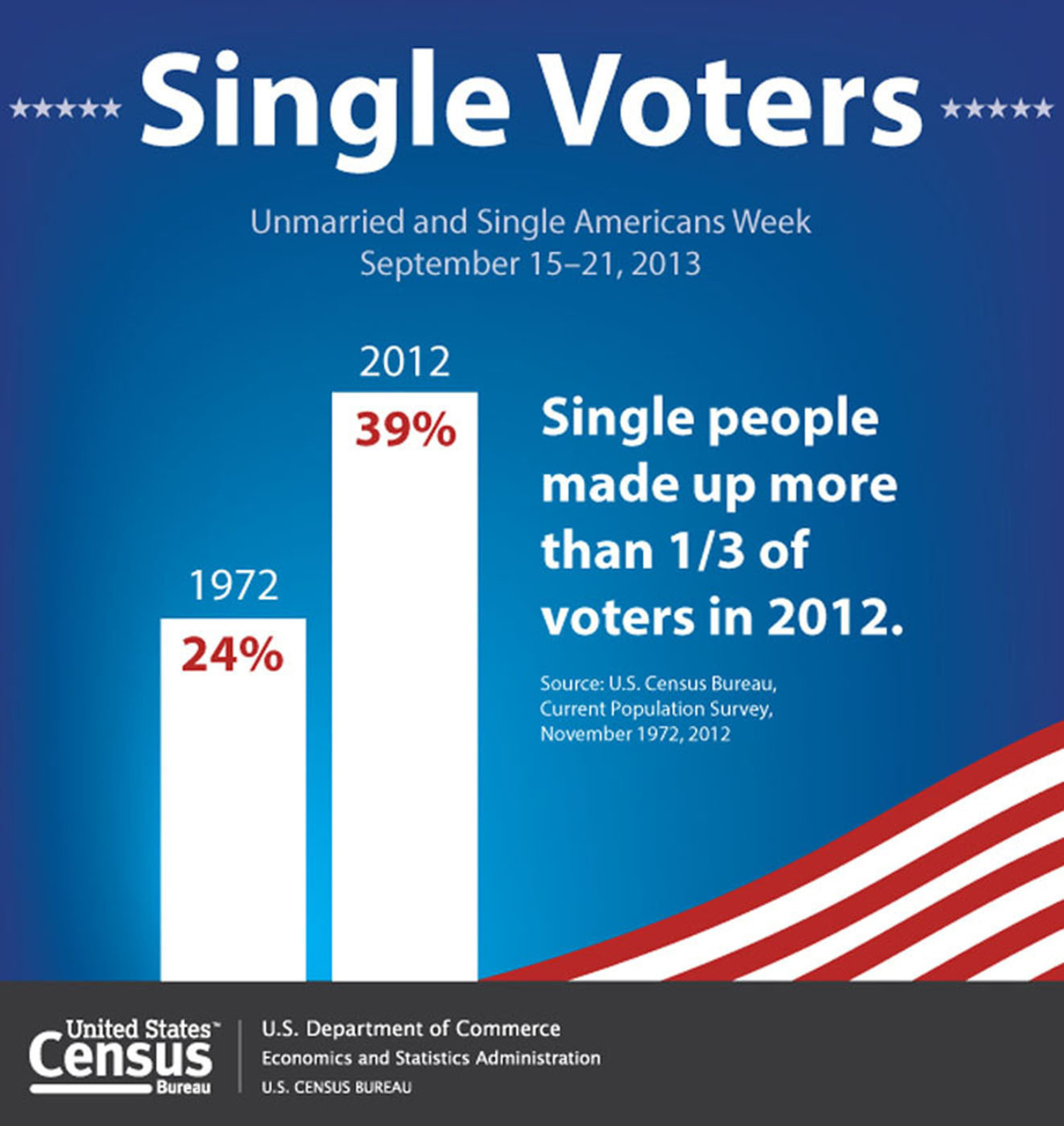 The Census Bureau reports that 39 percent of voters in the 2012 presidential election were unmarried, compared to 24 percent of voters in the 1972 presidential election. Singles made up more than one-third of the voters in 2012. Unmarried people include those who were never married, widowed or divorced.  These facts come from the Unmarried and Single Americans Week Facts for Features, which consist of factoids for holidays, special observances and feature stories.  (PRNewsFoto/U.S. Census Bureau)