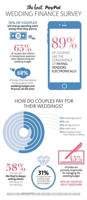 The Knot and PayPal Wedding Finances Survey