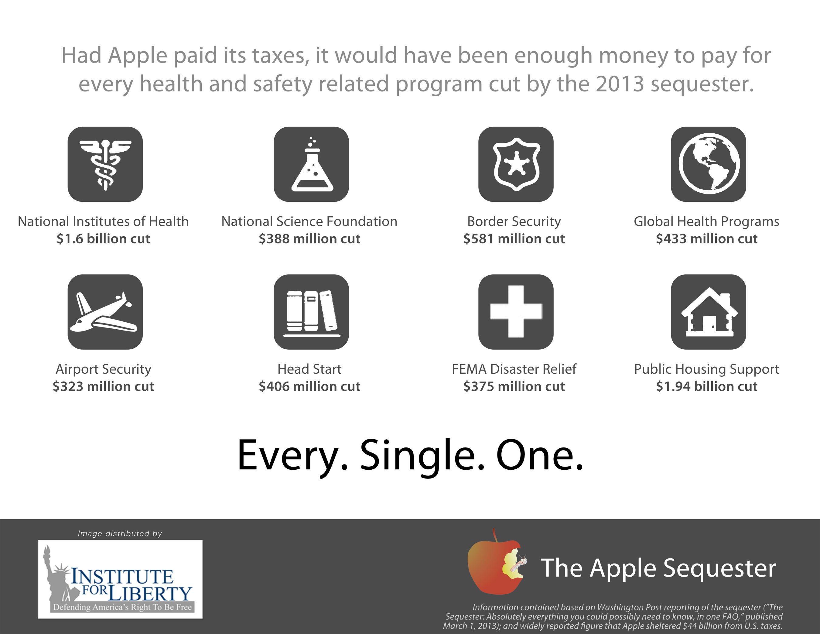Institute For Liberty: Apple Hides $44 Billion From U.S. Tax Collectors, Enough To Pay For Deep Sequestration Cuts: Had Apple paid its taxes, it would have been enough money to pay for every health and safety related program cut by the 2013 sequester.  (PRNewsFoto/Institute for Liberty)