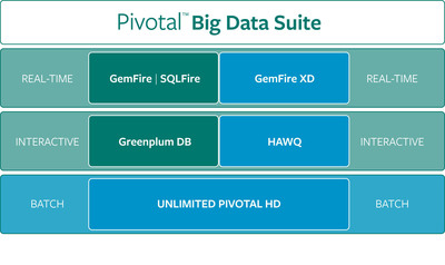 "Pivotal today introduced the industry's first big data ""Mega Bundle"" that gives customers easy and flexible access to Pivotal's Hadoop data platform, MPP relational database and in-memory transaction database with a single subscription price. More at www.gopivotal.com"