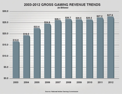 2003-2012 Indian gross gaming revenue trends (in billions).