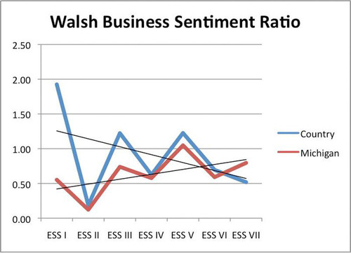 Walsh Business Sentiment Ratio.  (PRNewsFoto/Walsh College)