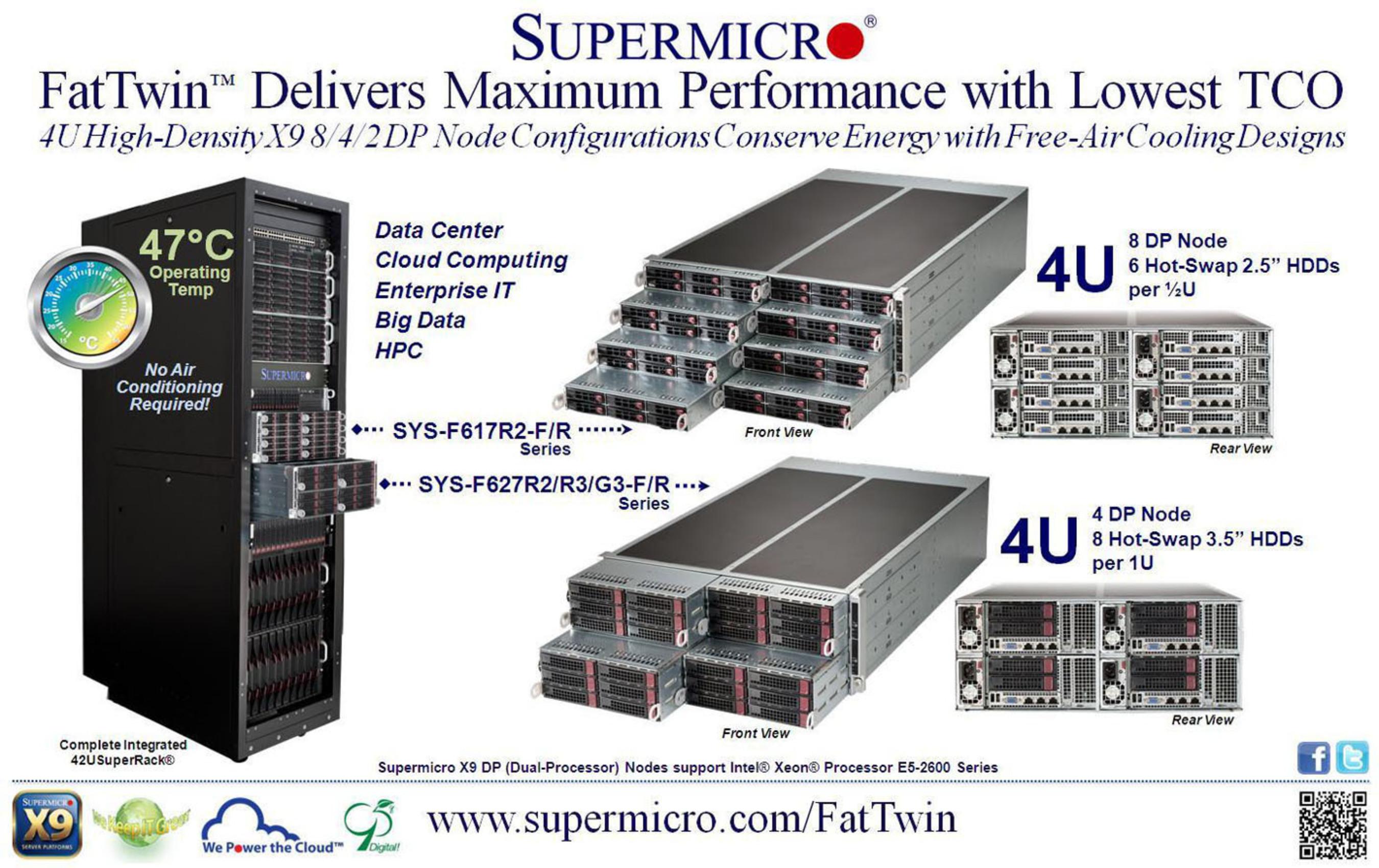 Supermicro(R) Launches FatTwin(TM) Architecture.  (PRNewsFoto/Super Micro Computer, Inc.)