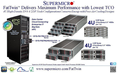 Supermicro(R) Launches FatTwin(TM) Architecture.  (PRNewsFoto/Super Micro Computer, Inc.)