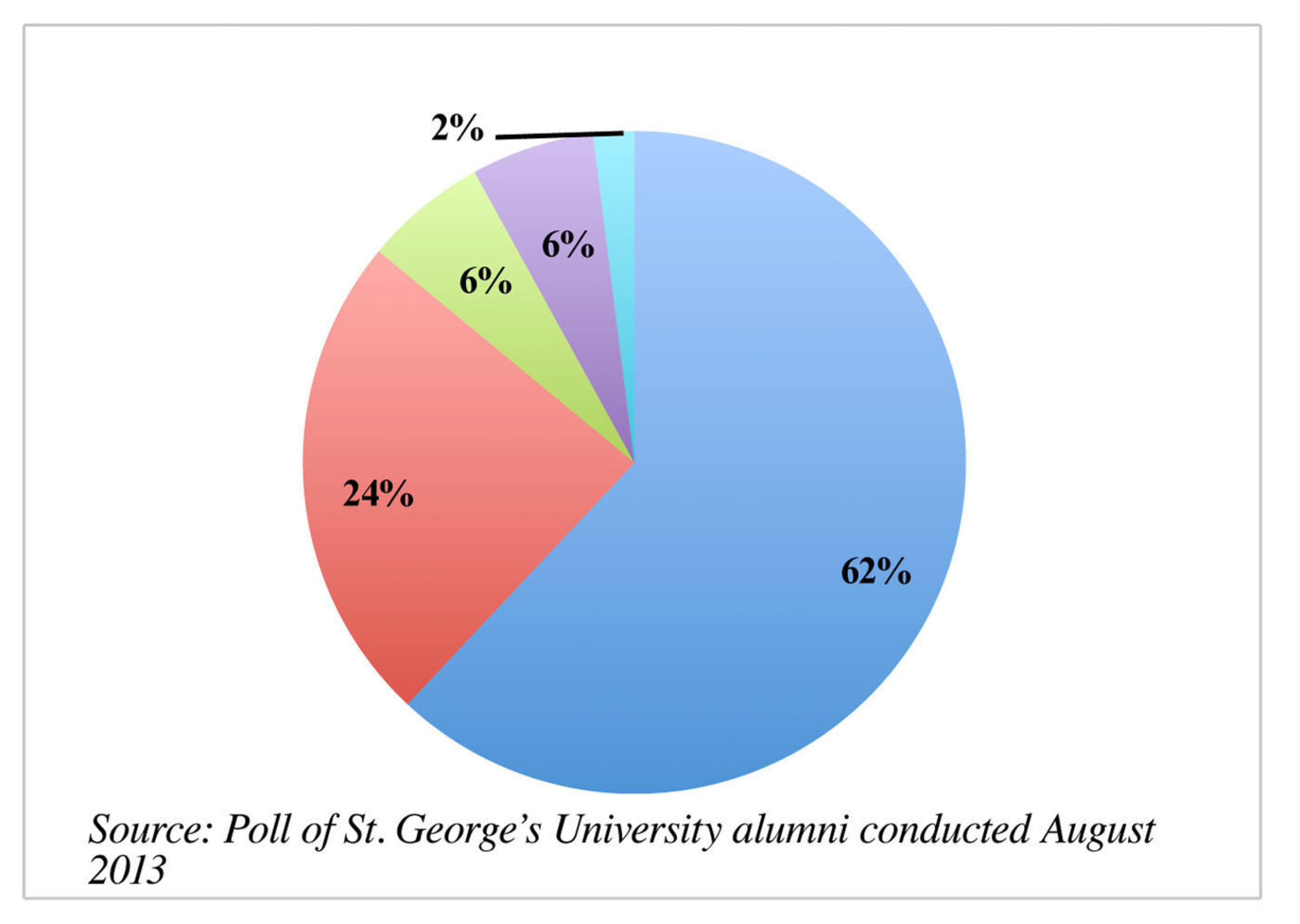 Poll Of St. George's University Alumni Reveals Health Practitioners Believe Global Accreditation Authority Would Benefit Medical Field.  (PRNewsFoto/St. George's University)