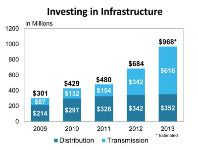 PPL Electric Utilities' infrastructure investment has increased from $301 million in 2009 to an estimated $968 million this year.  (PRNewsFoto/PPL Electric Utilities)