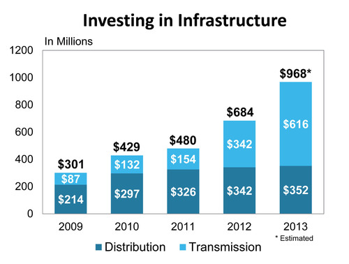 PPL Electric Utilities to Invest Nearly $1 Billion in System in 2013