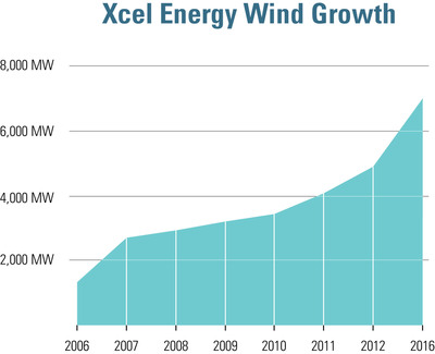 Xcel Energy Wind Growth.  (PRNewsFoto/Xcel Energy)