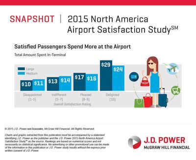 2015 NA Airport TimeSpentTerminal