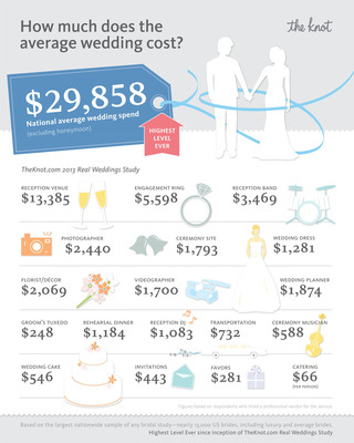 How much does the average wedding cost?  (PRNewsFoto/XO Group Inc.)