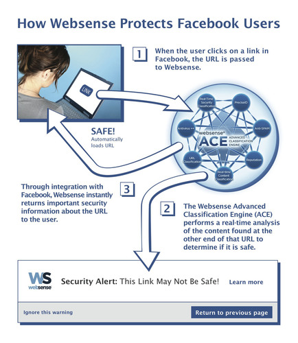 How Websense Protects Facebook Users.  (PRNewsFoto/Websense, Inc.)