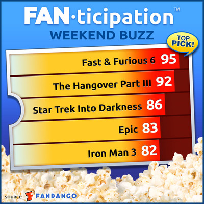 """Fast & Furious 6"" Speeds Ahead of ""The Hangover, Part III"" in Fandango's ""Fanticipation"" movie buzz indicator for Memorial Day Weekend.  (PRNewsFoto/Fandango)"