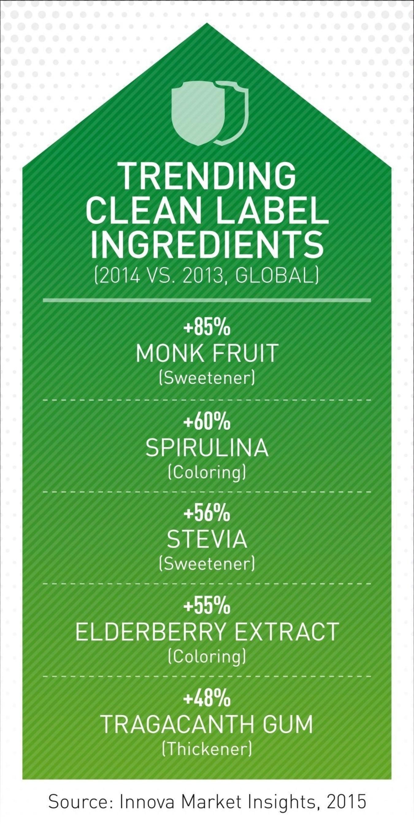 Clean Label Becomes the New Food Industry Standard (PRNewsFoto/Innova Market Insights)
