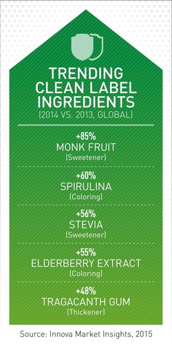 Clean Label Becomes the New Food Industry Standard (PRNewsFoto/Innova Market Insights) (PRNewsFoto/Innova Market Insights)