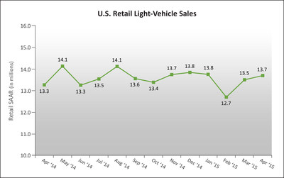 U.S. Retail SAAR-April 2014 to April 2015(in millions of units)Source: Power Information Network? (PIN) from J.D. Power