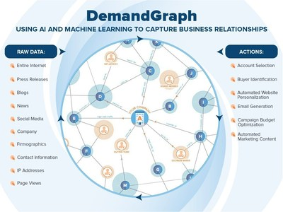 DemandGraph Captures Business Behavior and Relationships Across Millions of Businesses Worldwide