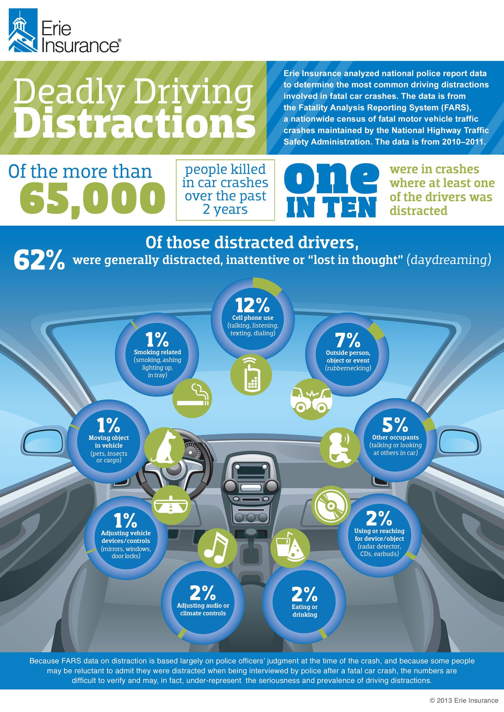 April is National Distracted Driving Awareness Month. Erie Insurance analyzed national police report data to determine the most common distractions involved in fatal car crashes. The data is from the Fatality Analysis Reporting System, a nationwide census of fatal motor vehicle traffic crashes maintained by the National Highway Traffic Safety Administration. ERIE consulted with the Insurance Institute for Highway Safety in its analysis.  (PRNewsFoto/Erie Insurance)